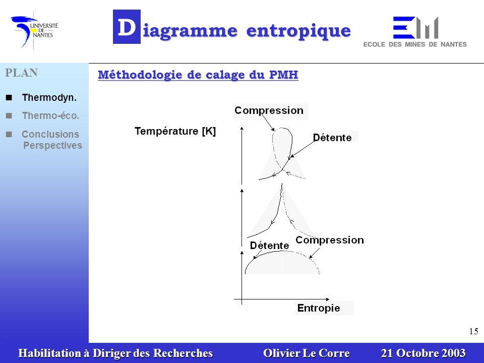 Habilitation à Diriger des Recherches Olivier Le Corre 21 Octobre 2003 15 Température [K] D iagramme entropique Méthodologie de calage du PMH PLAN The