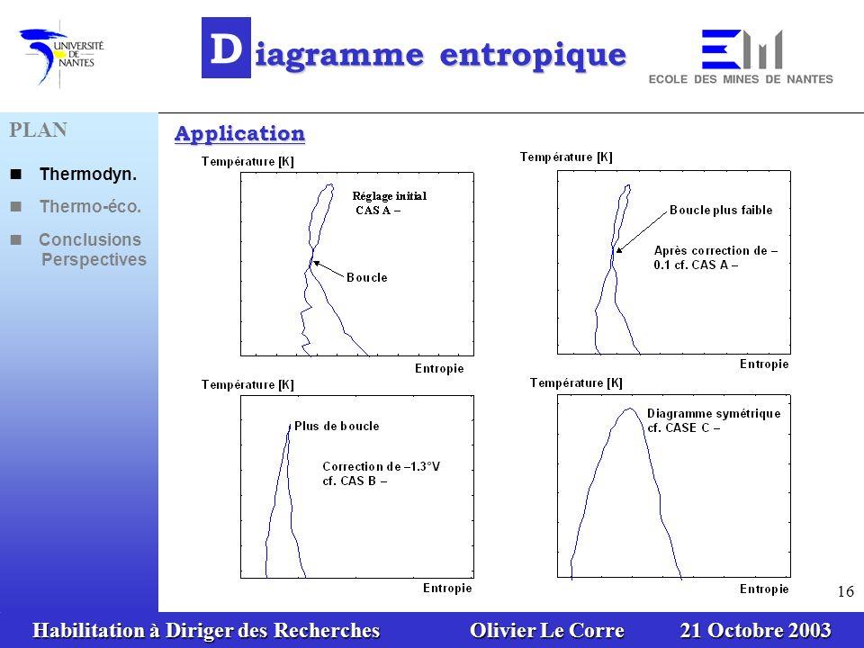 Habilitation à Diriger des Recherches Olivier Le Corre 21 Octobre 2003 16 D iagramme entropique Application PLAN Thermodyn. Thermo-éco. Conclusions Pe
