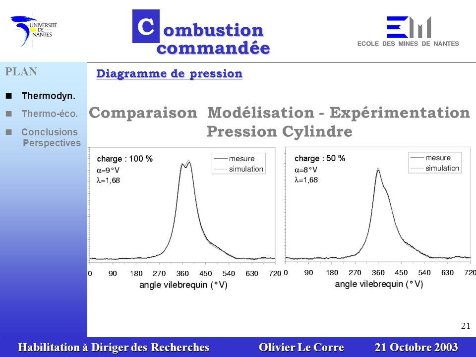 Habilitation à Diriger des Recherches Olivier Le Corre 21 Octobre 2003 21 Comparaison Modélisation - Expérimentation Pression Cylindre Diagramme de pression C ombustion commandée PLAN Thermodyn.