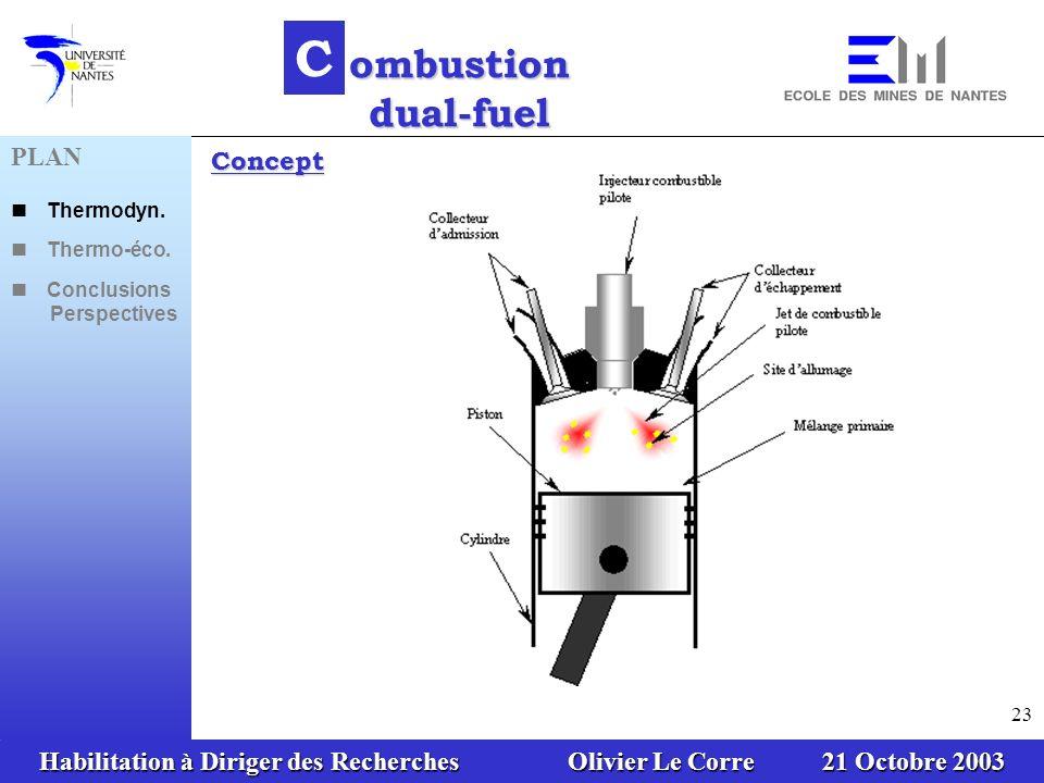 Habilitation à Diriger des Recherches Olivier Le Corre 21 Octobre 2003 23 C ombustion dual-fuel Concept PLAN Thermodyn. Thermo-éco. Conclusions Perspe