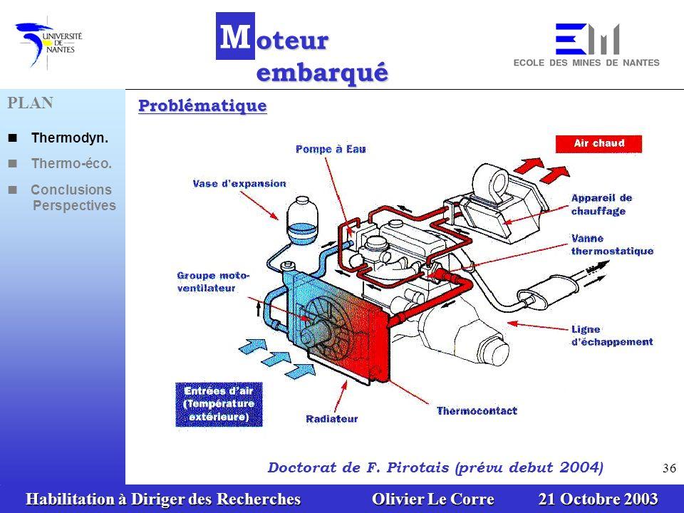 Habilitation à Diriger des Recherches Olivier Le Corre 21 Octobre 2003 36 Problématique PLAN Thermodyn. Thermo-éco. Conclusions Perspectives M oteur e