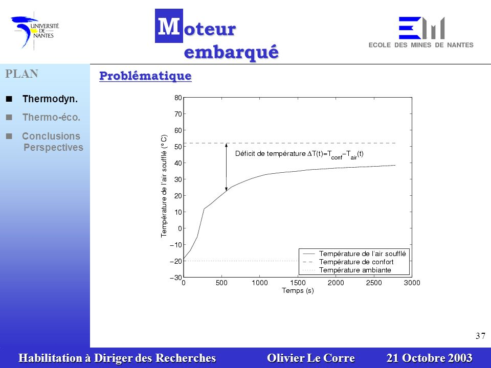 Habilitation à Diriger des Recherches Olivier Le Corre 21 Octobre 2003 37 M oteur embarqué Problématique PLAN Thermodyn. Thermo-éco. Conclusions Persp