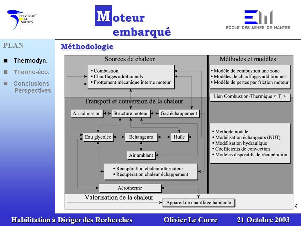 Habilitation à Diriger des Recherches Olivier Le Corre 21 Octobre 2003 39 Méthodologie PLAN Thermodyn. Thermo-éco. Conclusions Perspectives M oteur em