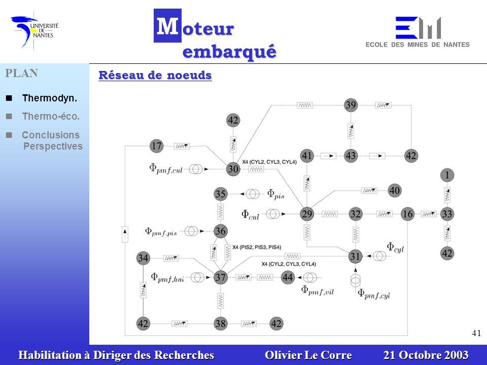 Habilitation à Diriger des Recherches Olivier Le Corre 21 Octobre 2003 41 Réseau de noeuds PLAN Thermodyn. Thermo-éco. Conclusions Perspectives M oteu