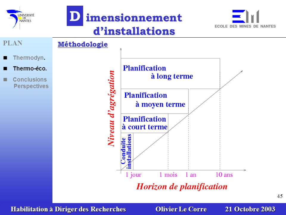 Habilitation à Diriger des Recherches Olivier Le Corre 21 Octobre 2003 45 D imensionnement dinstallations Méthodologie PLAN Thermodyn. Thermo-éco. Con