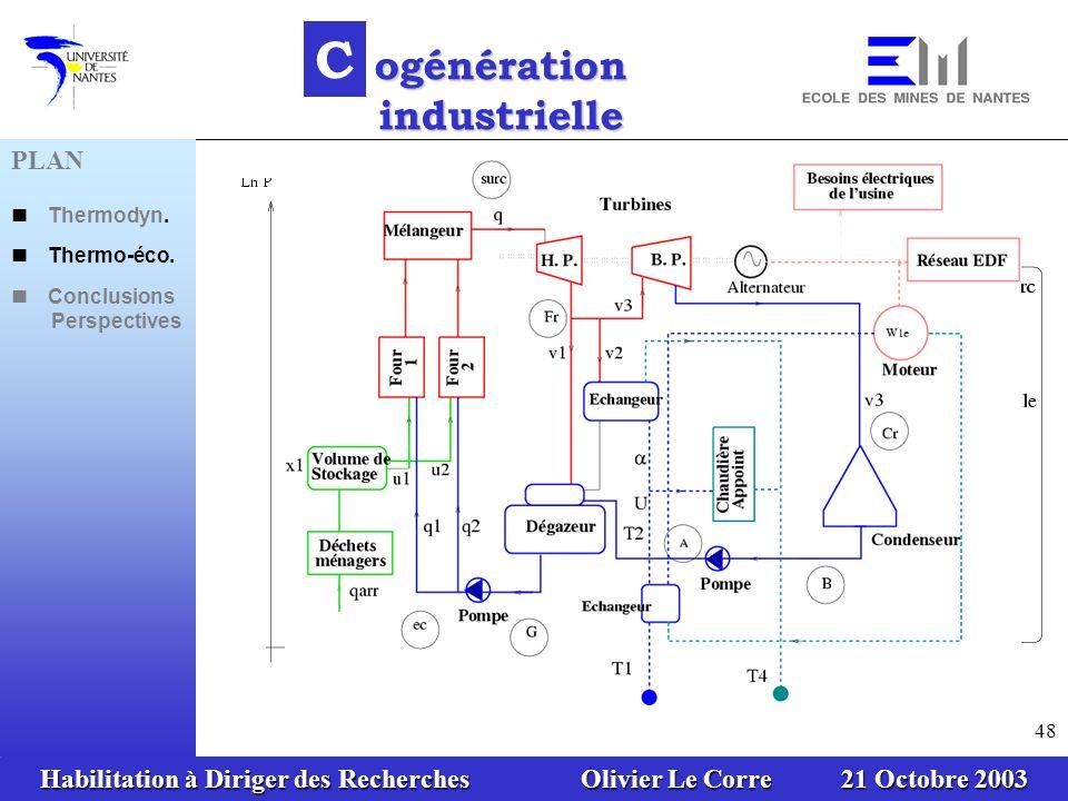 Habilitation à Diriger des Recherches Olivier Le Corre 21 Octobre 2003 48 C ogénération industrielle PLAN Thermodyn. Thermo-éco. Conclusions Perspecti