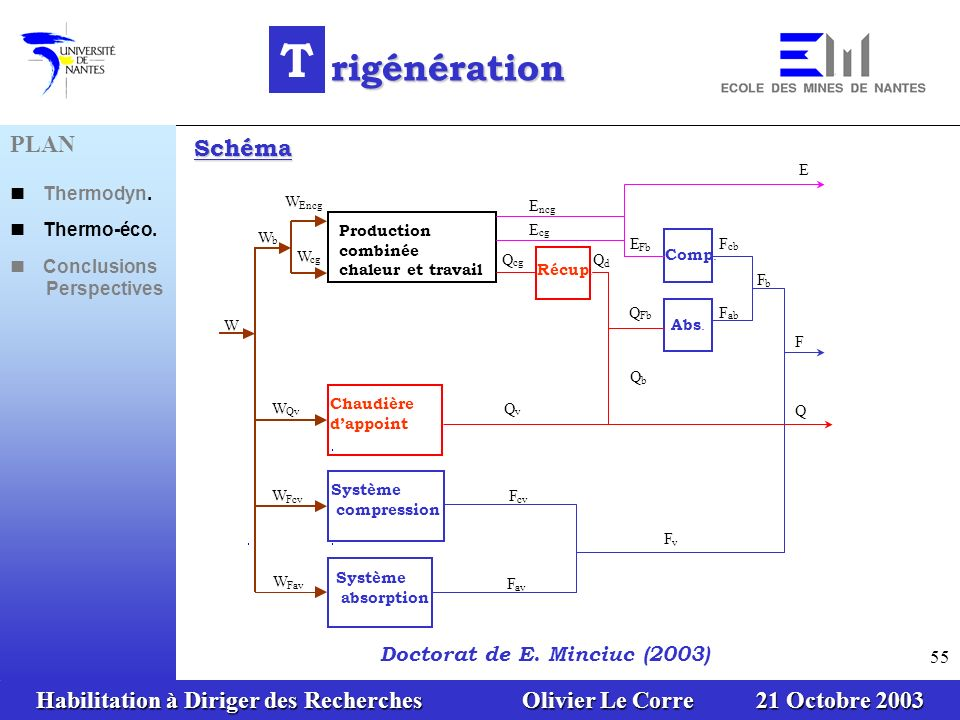 Habilitation à Diriger des Recherches Olivier Le Corre 21 Octobre 2003 55 W W b W Encg W cg Production combinée chaleur et travail E ncg E cg E Q Récu