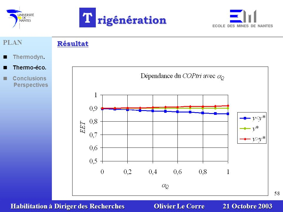 Habilitation à Diriger des Recherches Olivier Le Corre 21 Octobre 2003 58 T rigénération Résultat PLAN Thermodyn. Thermo-éco. Conclusions Perspectives