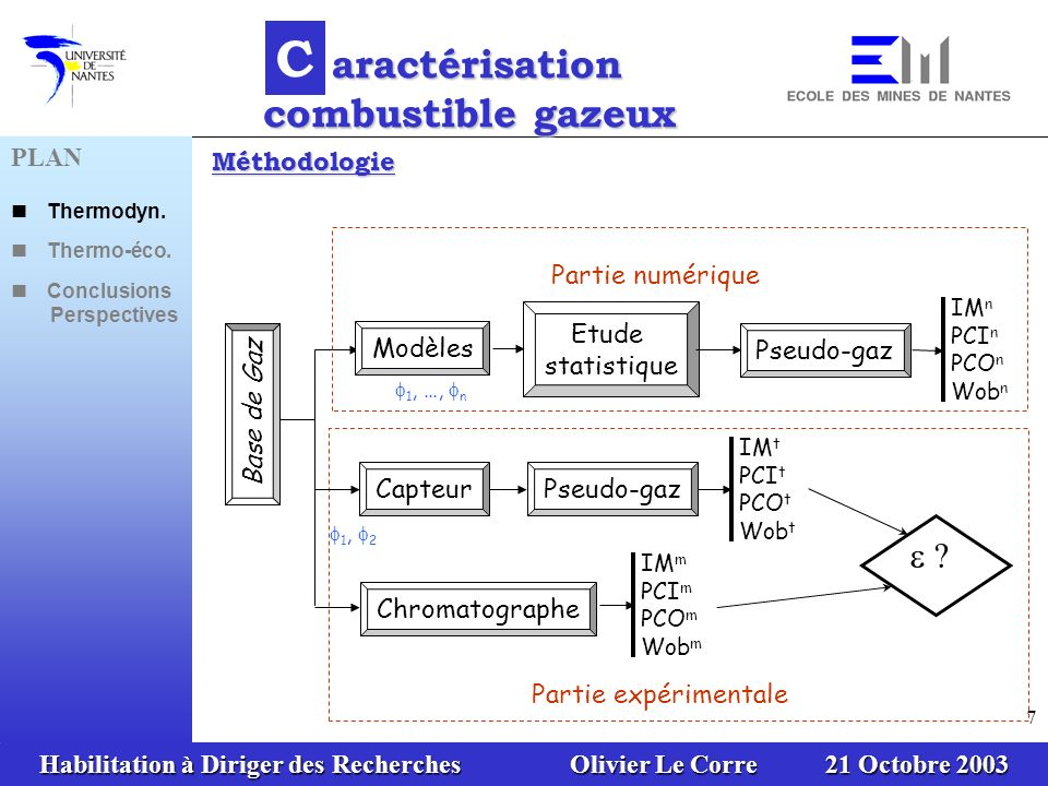 Habilitation à Diriger des Recherches Olivier Le Corre 21 Octobre 2003 7 Base de Gaz Modèles Etude statistique Pseudo-gaz IM n PCI n PCO n Wob n 1, …,
