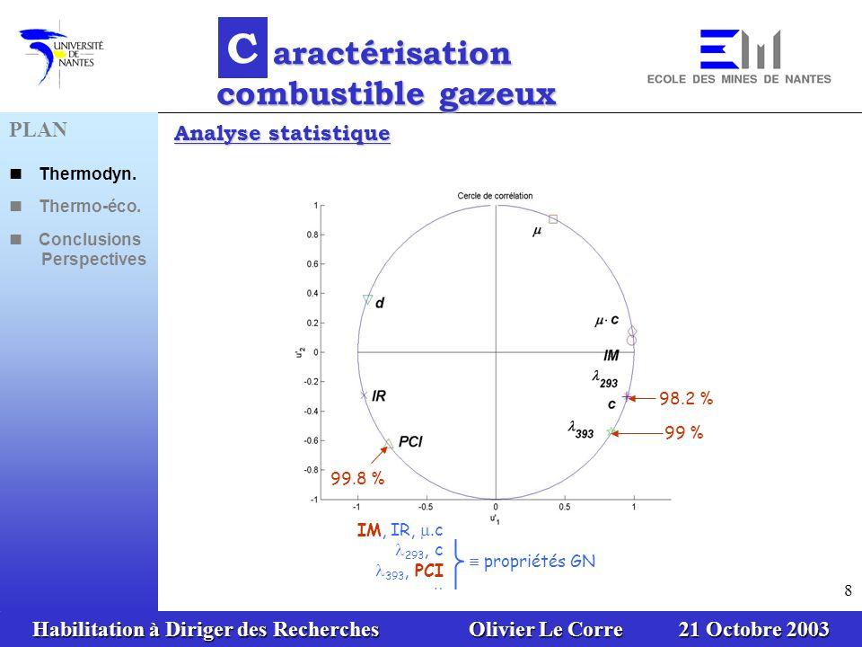 Habilitation à Diriger des Recherches Olivier Le Corre 21 Octobre 2003 8 propriétés GN IM, IR,.c 293, c 393, PCI 99.8 % 98.2 % 99 % Analyse statistiqu
