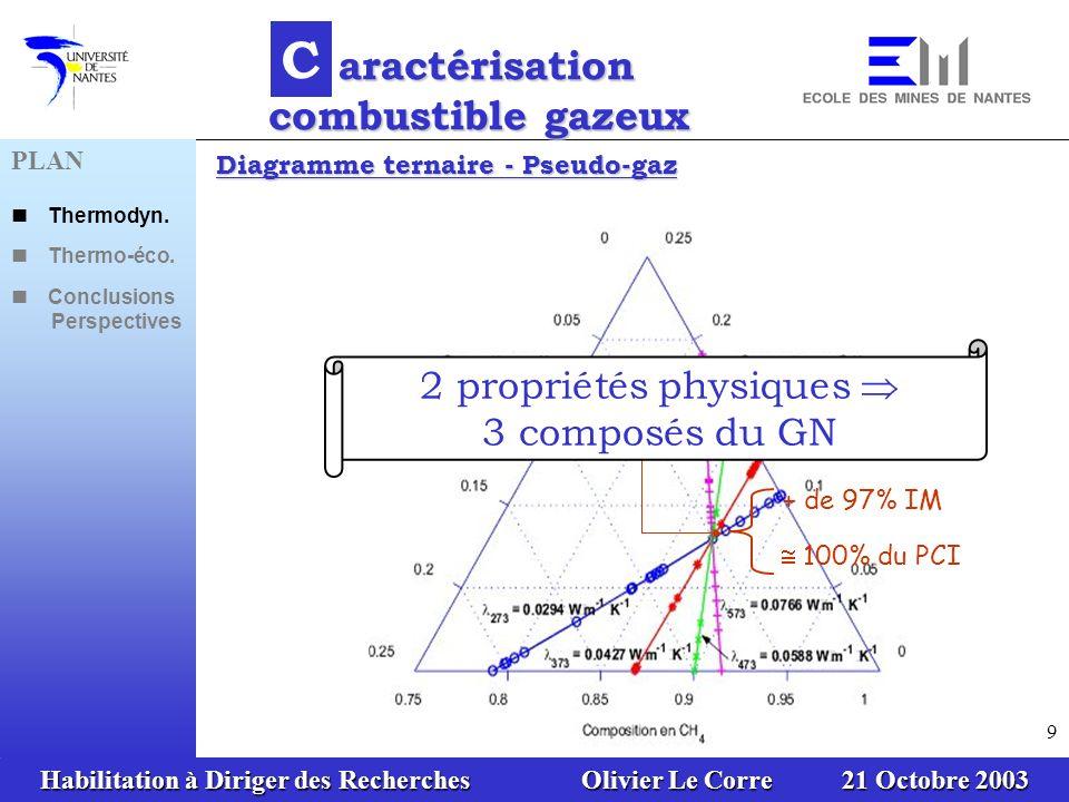 Habilitation à Diriger des Recherches Olivier Le Corre 21 Octobre 2003 60 PLAN Thermodyn.