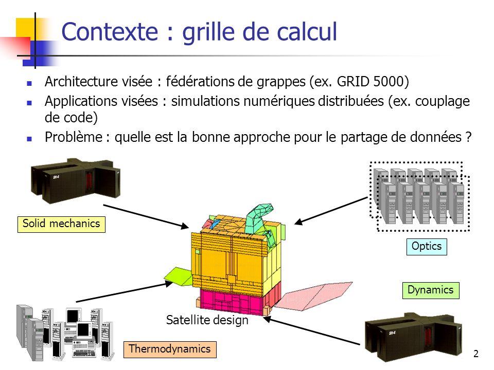 3 Approches existantes : gestion explicite Localisation et transfert explicite GridFTP [ANL], MPICH-G2 [ANL] Sécurité, transfert parallèle Internet Backplane Protocol [UTK] Limites Complexité des applications à grande échelle Aucune garantie de cohérence pour les données répliquées
