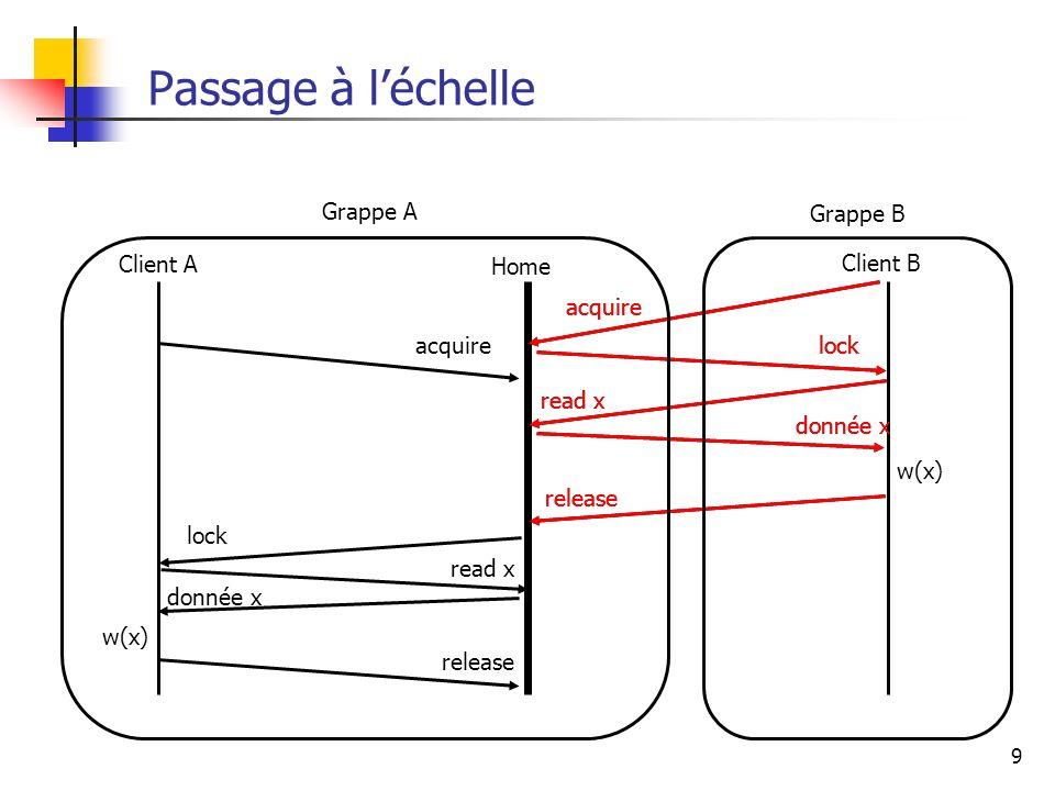 10 GG GL GG : groupe global GL : groupe local Idée : groupes hiérarchiques Client Repose sur des mécanismes de réplication et des protocoles de communication de groupe utilisés dans les systèmes distribués.