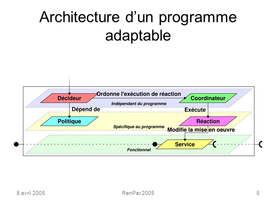 8 avril 2005RenPar 20055 Architecture dun programme adaptable