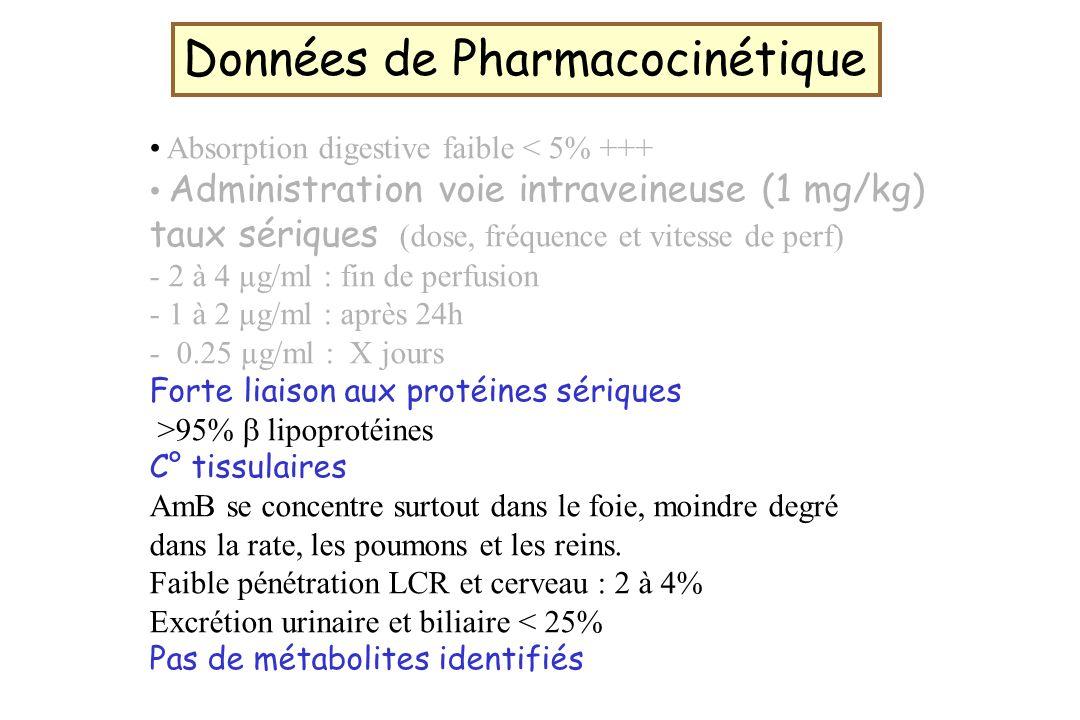 Données de Pharmacocinétique Absorption digestive faible < 5% +++ Administration voie intraveineuse (1 mg/kg) taux sériques (dose, fréquence et vitess