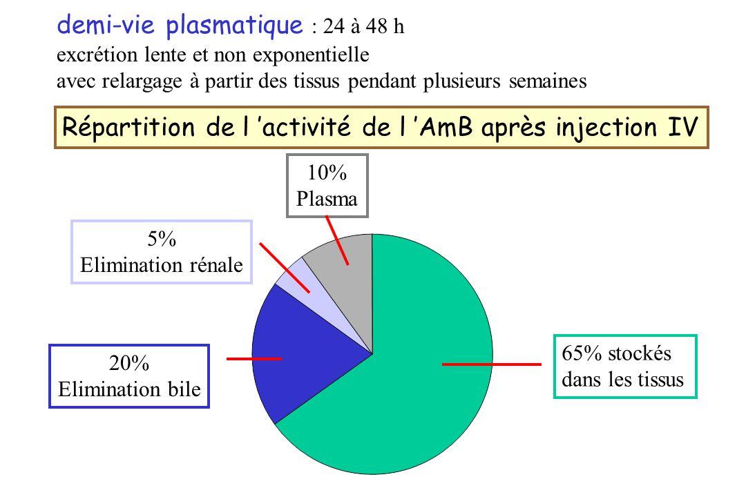 demi-vie plasmatique : 24 à 48 h excrétion lente et non exponentielle avec relargage à partir des tissus pendant plusieurs semaines Répartition de l a