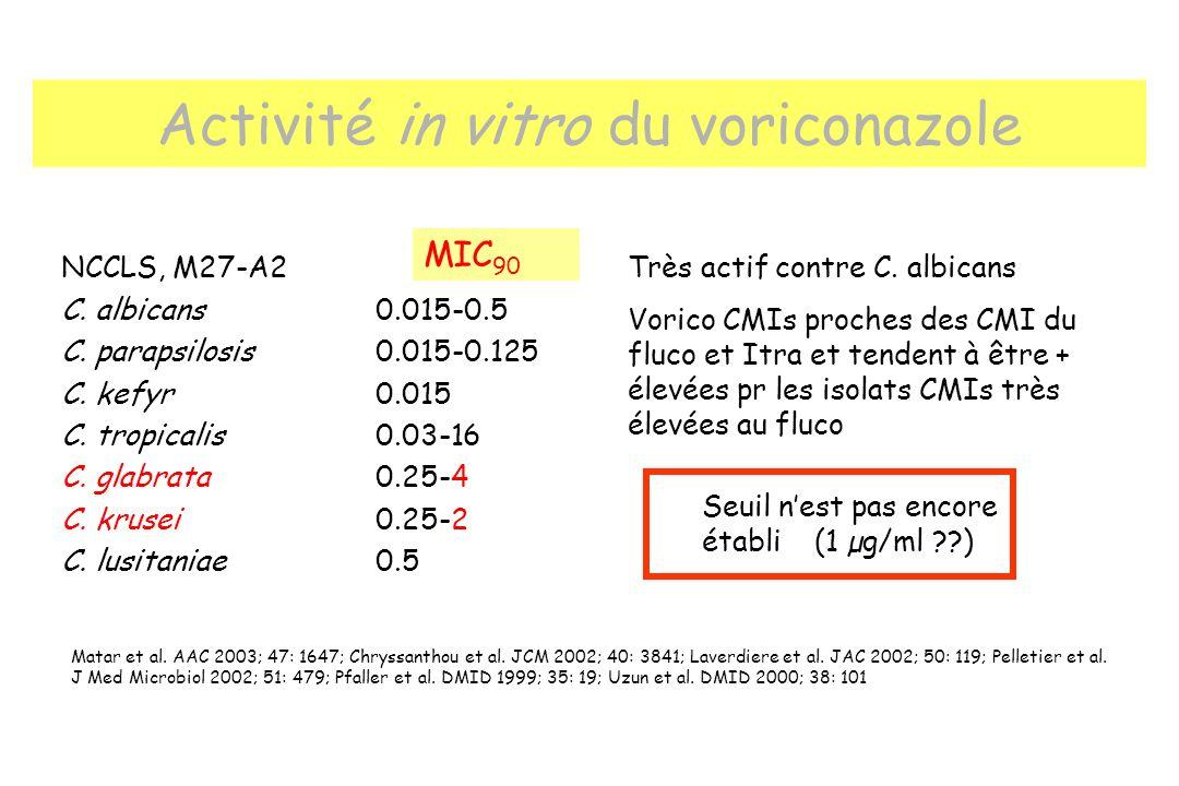 Activité in vitro du voriconazole NCCLS, M27-A2 C. albicans0.015-0.5 C. parapsilosis0.015-0.125 C. kefyr0.015 C. tropicalis0.03-16 C. glabrata0.25-4 C