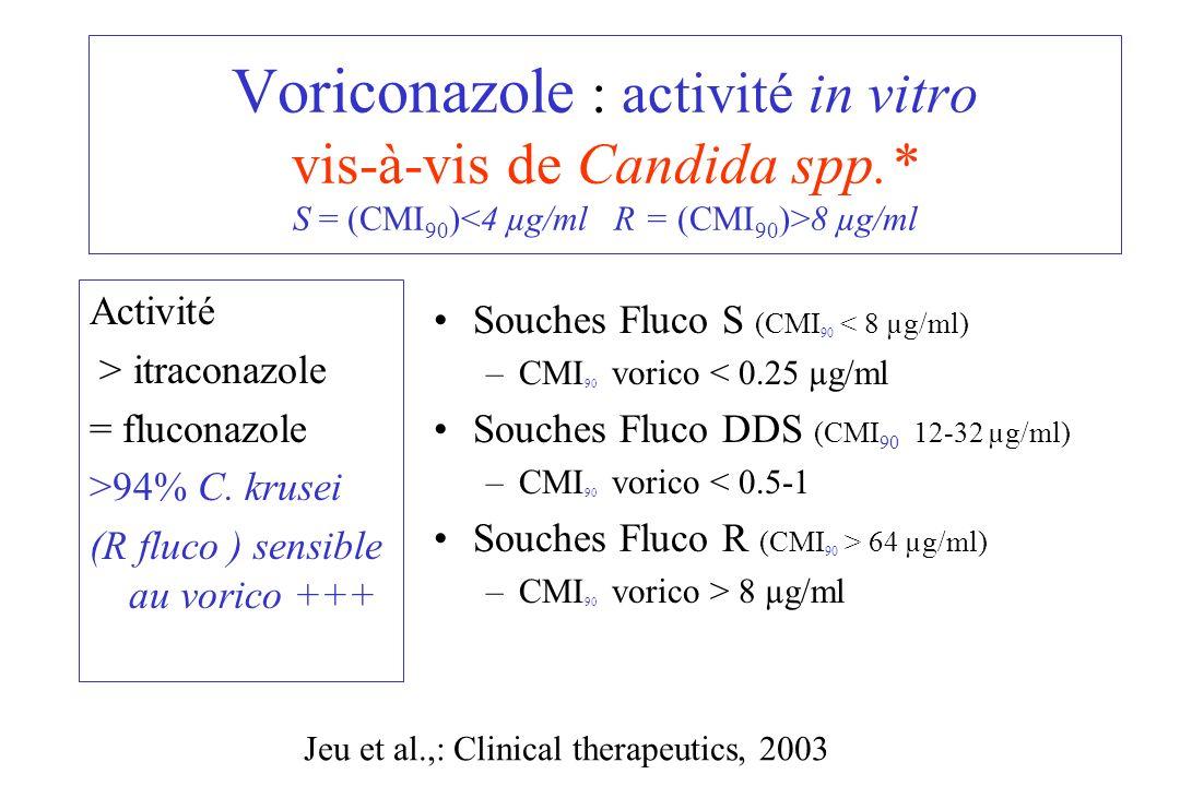Activité > itraconazole = fluconazole >94% C. krusei (R fluco ) sensible au vorico +++ Souches Fluco S (CMI 90 < 8 µg/ml) –CMI 90 vorico < 0.25 µg/ml