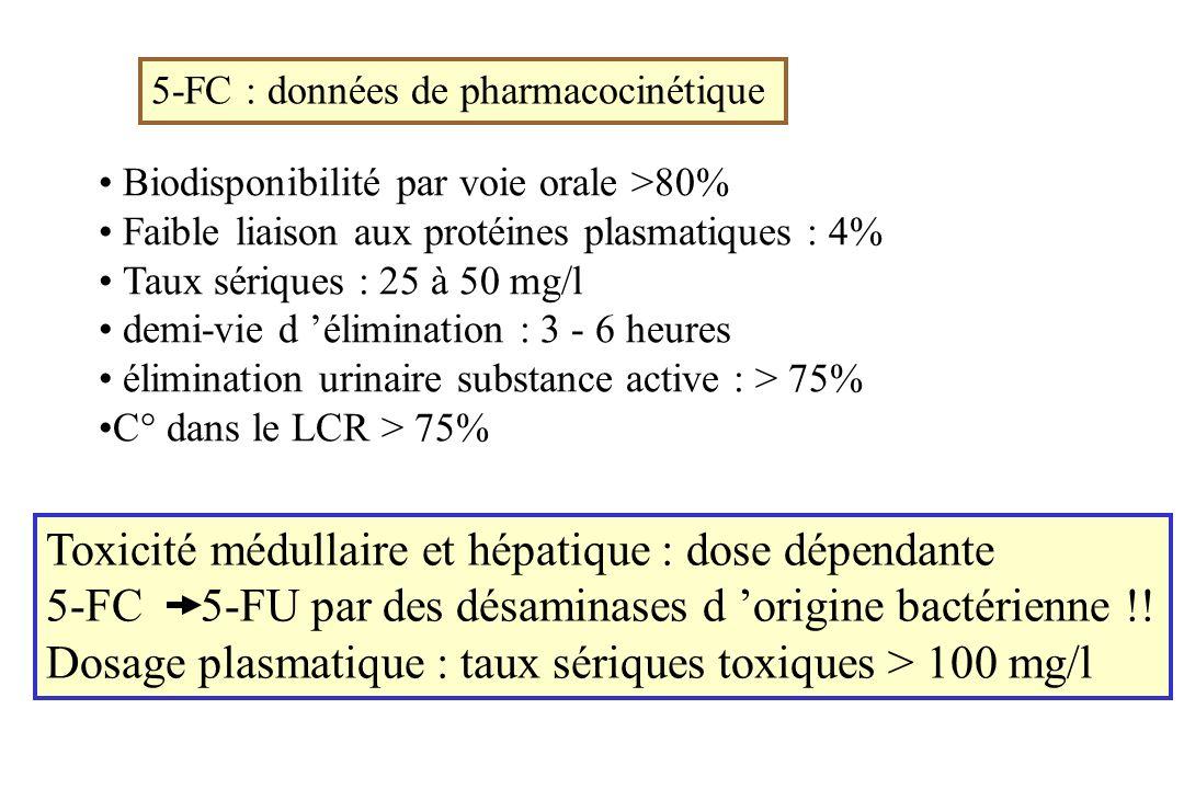 Biodisponibilité par voie orale >80% Faible liaison aux protéines plasmatiques : 4% Taux sériques : 25 à 50 mg/l demi-vie d élimination : 3 - 6 heures