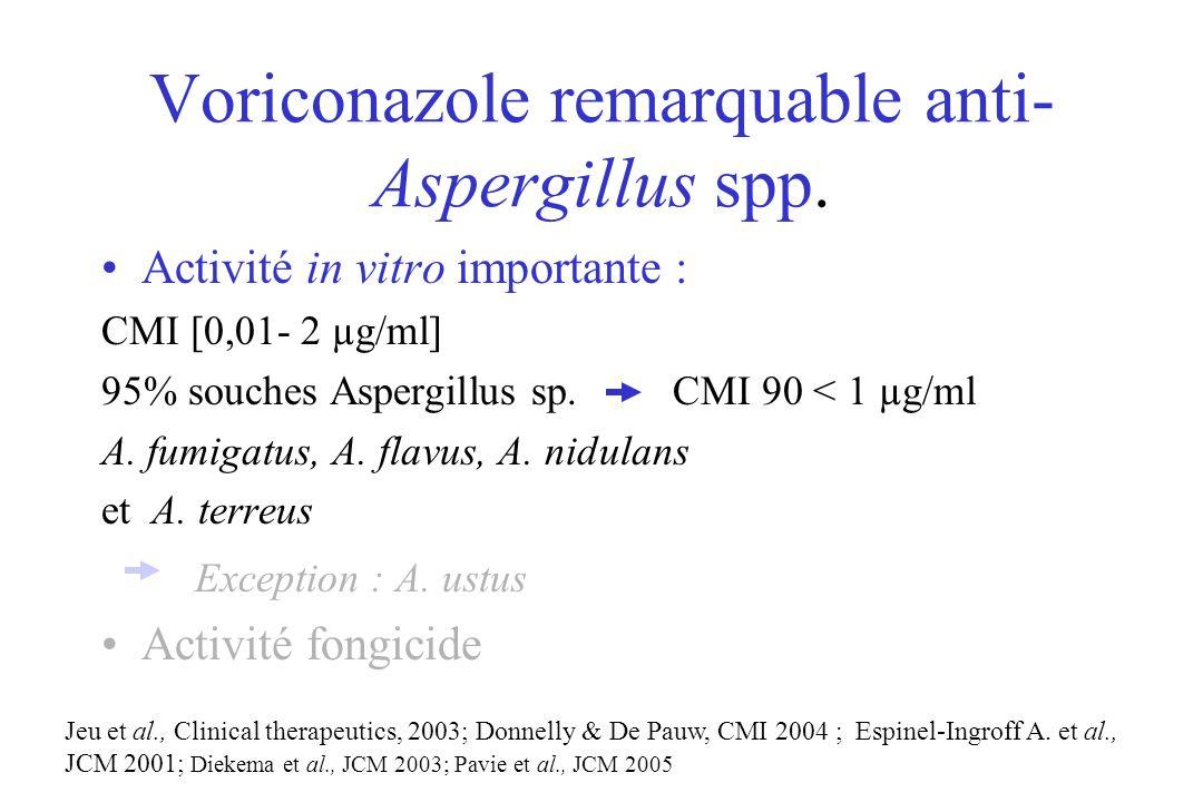 Activité in vitro importante : CMI [0,01- 2 µg/ml] 95% souches Aspergillus sp. CMI 90 < 1 µg/ml A. fumigatus, A. flavus, A. nidulans et A. terreus Exc