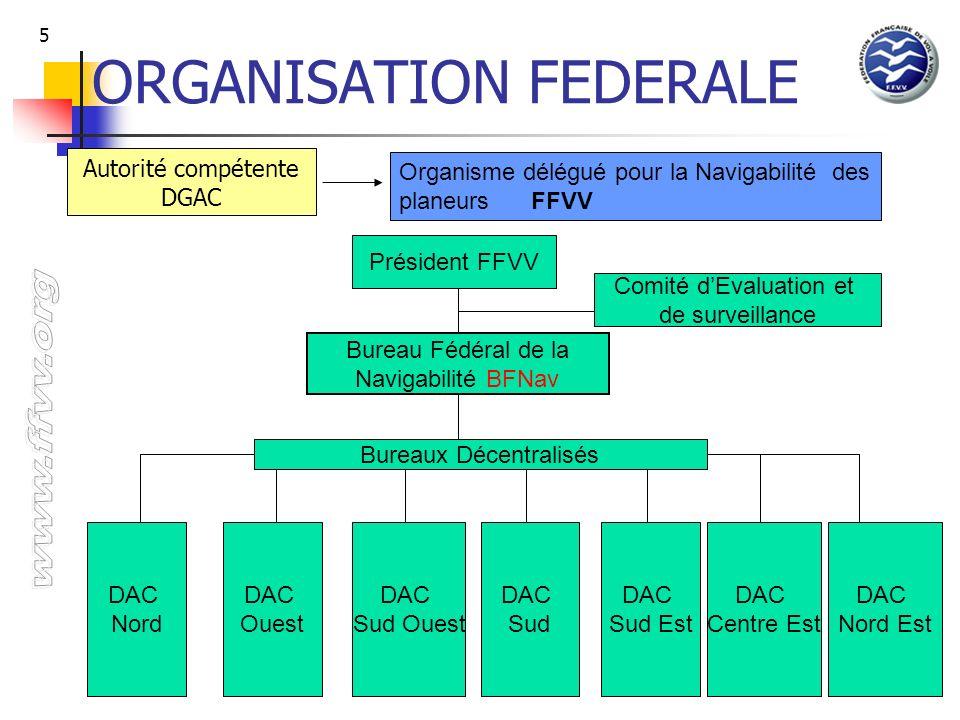 5 ORGANISATION FEDERALE Président FFVV Comité dEvaluation et de surveillance Bureau Fédéral de la Navigabilité BFNav Bureaux Décentralisés DAC Nord DA
