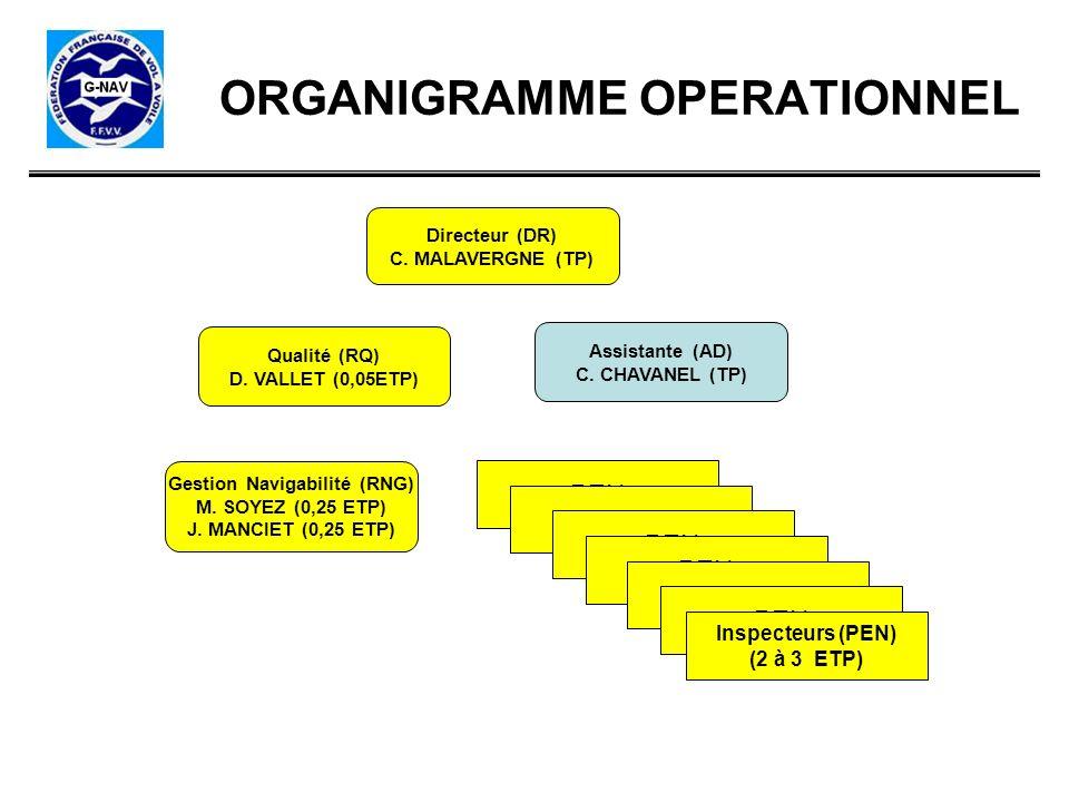 ORGANIGRAMME OPERATIONNEL Directeur (DR) C. MALAVERGNE (TP) Gestion Navigabilité (RNG) M. SOYEZ (0,25 ETP) J. MANCIET (0,25 ETP) Qualité (RQ) D. VALLE