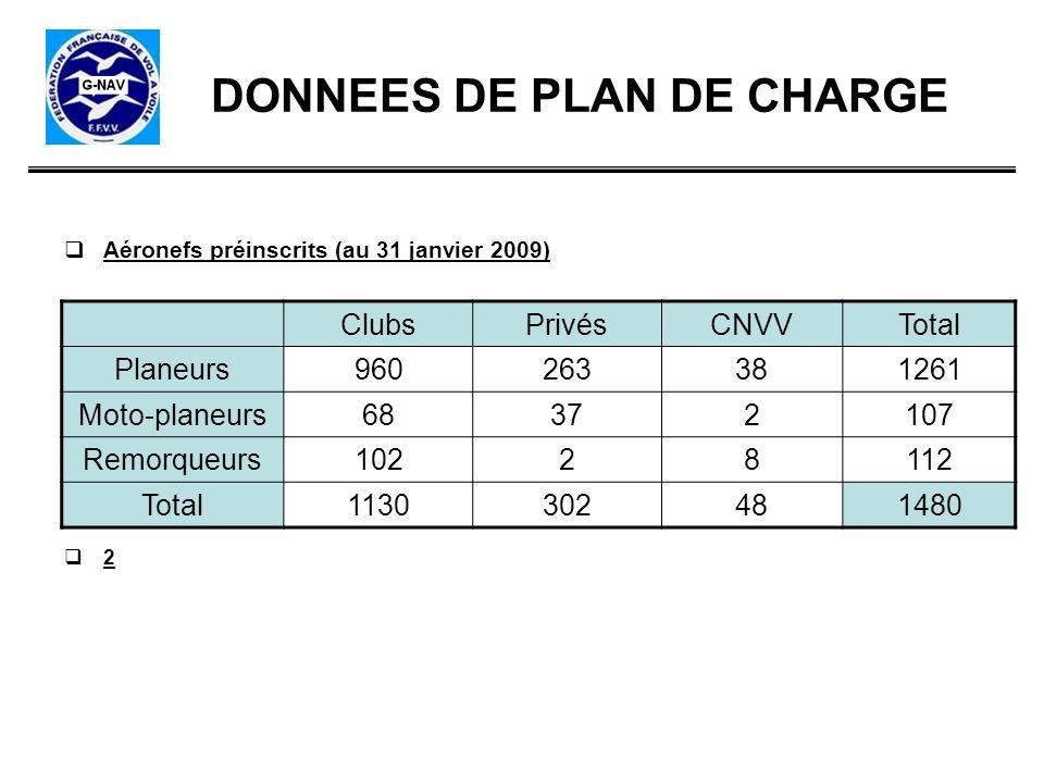 DONNEES DE PLAN DE CHARGE Aéronefs préinscrits (au 31 janvier 2009) 2 ClubsPrivésCNVVTotal Planeurs960263381261 Moto-planeurs68372107 Remorqueurs10228
