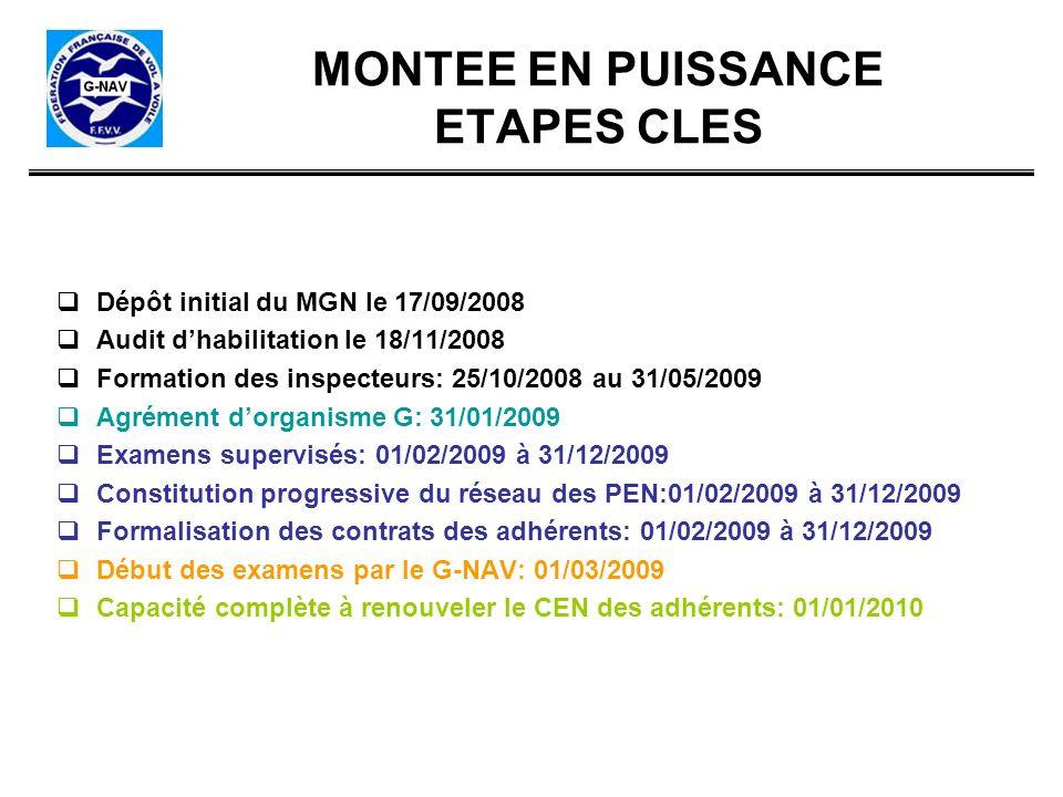 MONTEE EN PUISSANCE ETAPES CLES Dépôt initial du MGN le 17/09/2008 Audit dhabilitation le 18/11/2008 Formation des inspecteurs: 25/10/2008 au 31/05/20