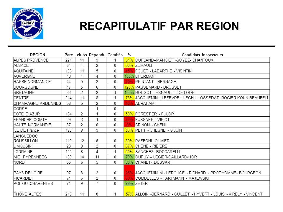 RECAPITULATIF PAR REGION REGIONParcclubsRéponduComités%Candidats inspecteurs ALPES PROVENCE221149164%DUPLAND--MANCIET -SOYEZ- CHANTOUX ALSACE6442050%Z
