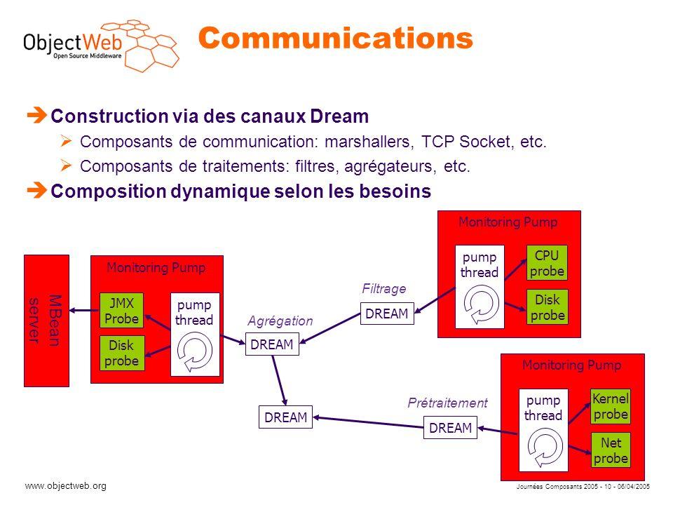 www.objectweb.org Journées Composants 2005 - 10 - 06/04/2005 Monitoring Pump pump thread Communications Monitoring Pump pump thread Monitoring Pump JMX Probe Disk probe è Construction via des canaux Dream Composants de communication: marshallers, TCP Socket, etc.