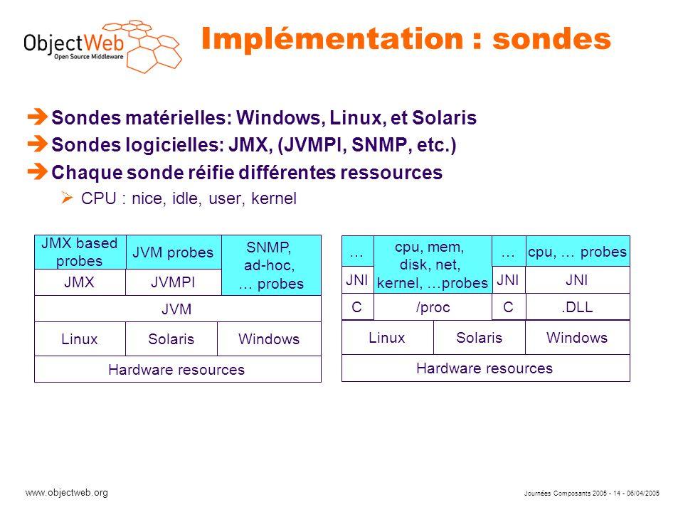 www.objectweb.org Journées Composants 2005 - 14 - 06/04/2005 Implémentation : sondes è Sondes matérielles: Windows, Linux, et Solaris è Sondes logicie