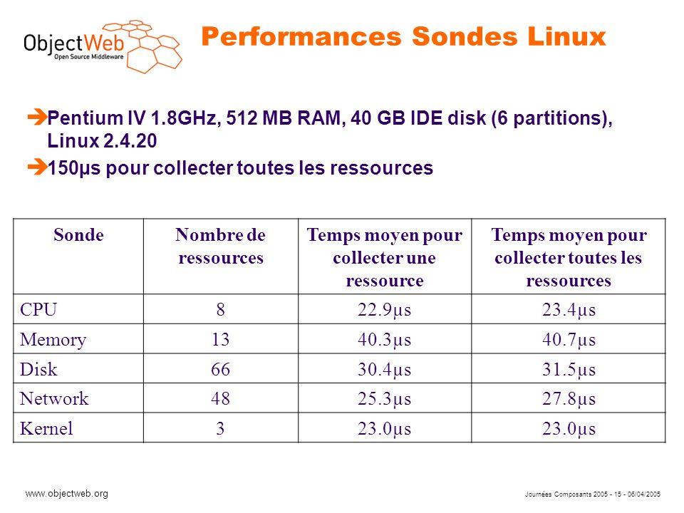 www.objectweb.org Journées Composants 2005 - 15 - 06/04/2005 Performances Sondes Linux è Pentium IV 1.8GHz, 512 MB RAM, 40 GB IDE disk (6 partitions),