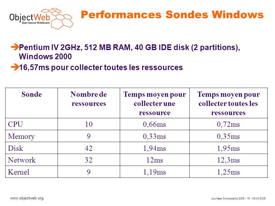 www.objectweb.org Journées Composants 2005 - 16 - 06/04/2005 Performances Sondes Windows è Pentium IV 2GHz, 512 MB RAM, 40 GB IDE disk (2 partitions),