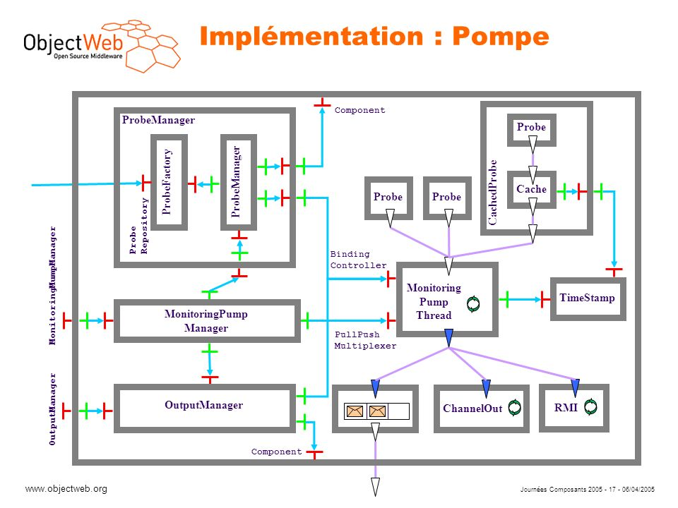 www.objectweb.org Journées Composants 2005 - 17 - 06/04/2005 Implémentation : Pompe Component ProbeFactory Monitoring Pump Thread Probe MonitoringPump Manager ChannelOut ProbeManager Binding Controller Probe Repository ProbeManager OutputManager Component PullPush Multiplexer MonitoringMumpManager OutputManager TimeStamp Probe Cache CachedProbe RMI