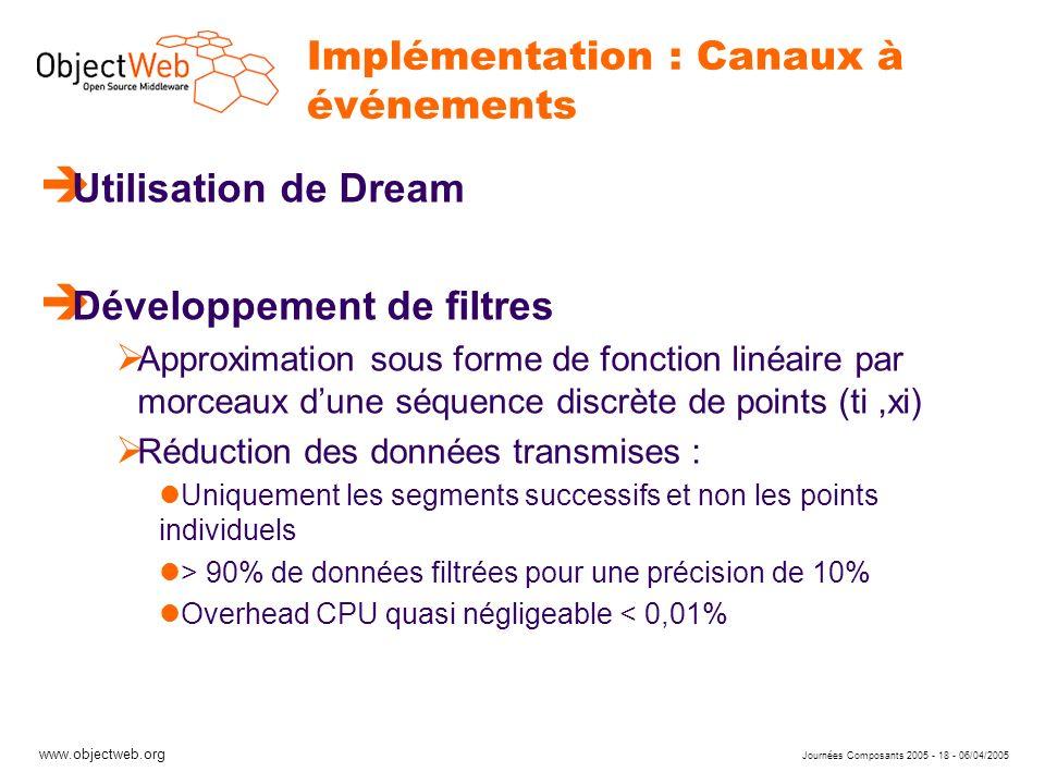 www.objectweb.org Journées Composants 2005 - 18 - 06/04/2005 Implémentation : Canaux à événements è Utilisation de Dream è Développement de filtres Ap