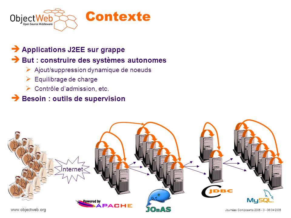 www.objectweb.org Journées Composants 2005 - 14 - 06/04/2005 Implémentation : sondes è Sondes matérielles: Windows, Linux, et Solaris è Sondes logicielles: JMX, (JVMPI, SNMP, etc.) è Chaque sonde réifie différentes ressources CPU : nice, idle, user, kernel LinuxSolaris /proc Hardware resources Windows.DLLCC Linux C JNI cpu, mem, disk, net, kernel, …probes cpu, … probes …… LinuxSolaris JVM Hardware resources WindowsLinux JMXJVMPI SNMP, ad-hoc, … probes JVM probes JMX based probes