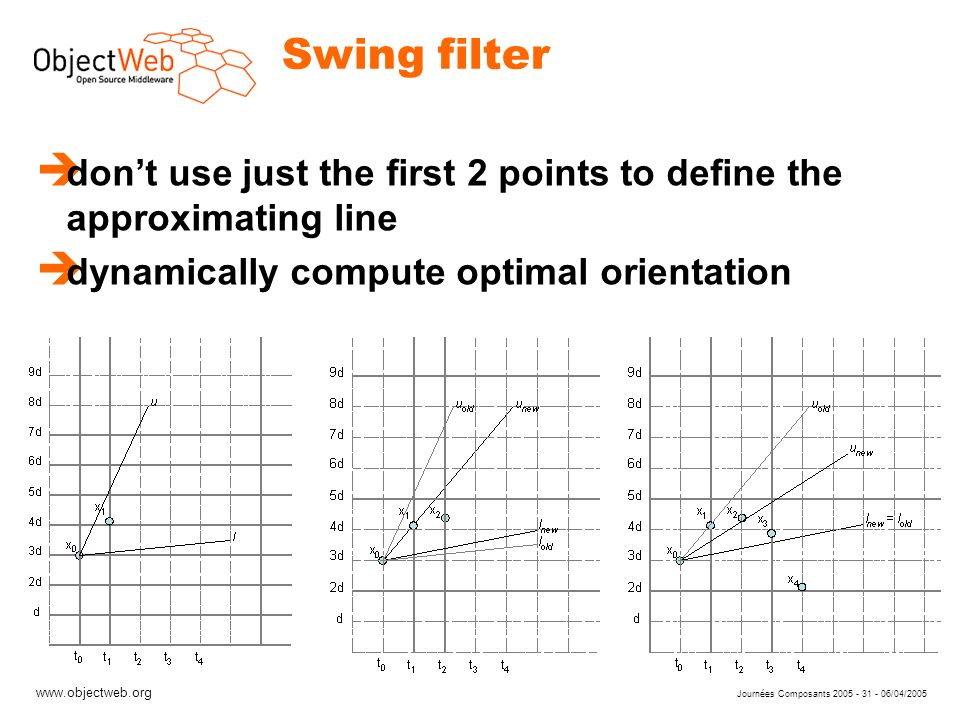 www.objectweb.org Journées Composants 2005 - 31 - 06/04/2005 Swing filter è dont use just the first 2 points to define the approximating line è dynamically compute optimal orientation