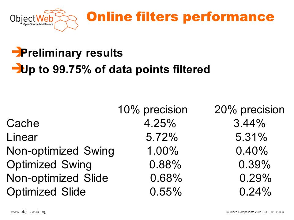 www.objectweb.org Journées Composants 2005 - 34 - 06/04/2005 Online filters performance è Preliminary results è Up to 99.75% of data points filtered 10% precision 20% precision Cache 4.25% 3.44% Linear 5.72% 5.31% Non-optimized Swing 1.00% 0.40% Optimized Swing 0.88% 0.39% Non-optimized Slide 0.68% 0.29% Optimized Slide 0.55% 0.24%