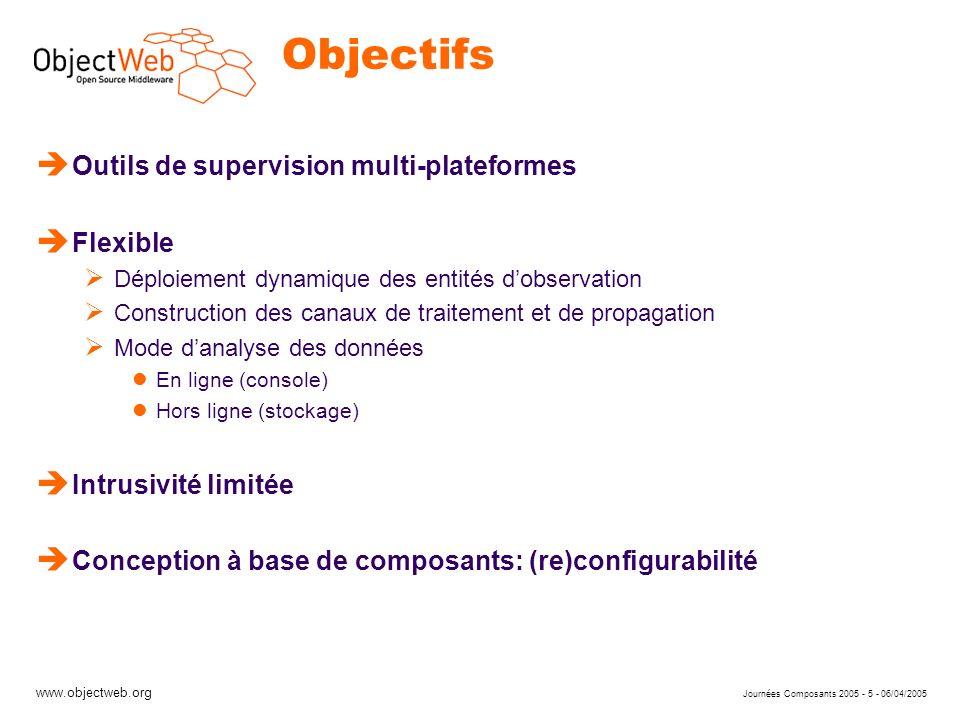 www.objectweb.org Journées Composants 2005 - 5 - 06/04/2005 Objectifs è Outils de supervision multi-plateformes è Flexible Déploiement dynamique des e