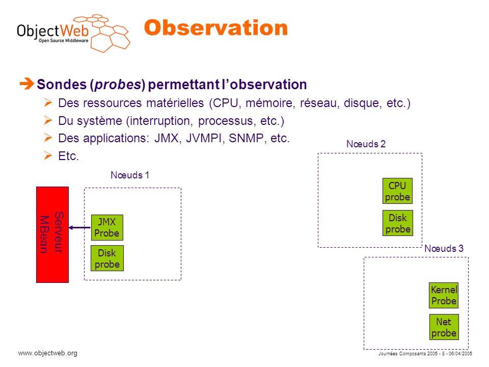 www.objectweb.org Journées Composants 2005 - 19 - 06/04/2005 Conclusion è LeWYS Canevas logiciel à composants pour construire des systèmes de supervision Sondes efficaces implantées en Java Canaux de communication arbitraires construits avec Dream Projet ObjectWeb (http://lewys.objectweb.org)http://lewys.objectweb.org è Travaux futurs Développement de sondes (JVMPI, SNMP) Intégration avec CLIF Utilisation pour la construction de boucles de contrôle pour serveurs J2EE en grappe Développement dalgorithmes publish/subscribe adaptés aux hypothèses des clusters