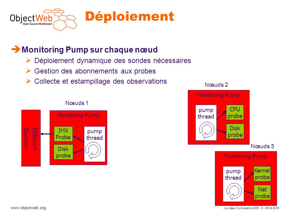 www.objectweb.org Journées Composants 2005 - 9 - 06/04/2005 Déploiement Monitoring Pump Kernel probe Net probe pump thread Monitoring Pump CPU probe D