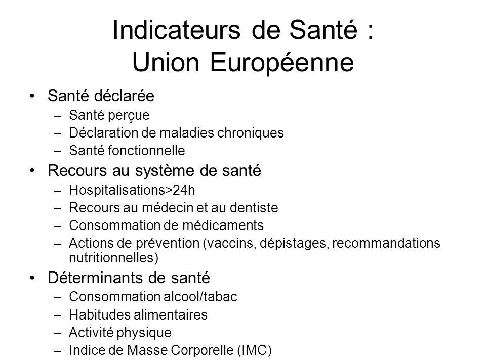 Indicateurs de Santé : Union Européenne Santé déclarée –Santé perçue –Déclaration de maladies chroniques –Santé fonctionnelle Recours au système de sa
