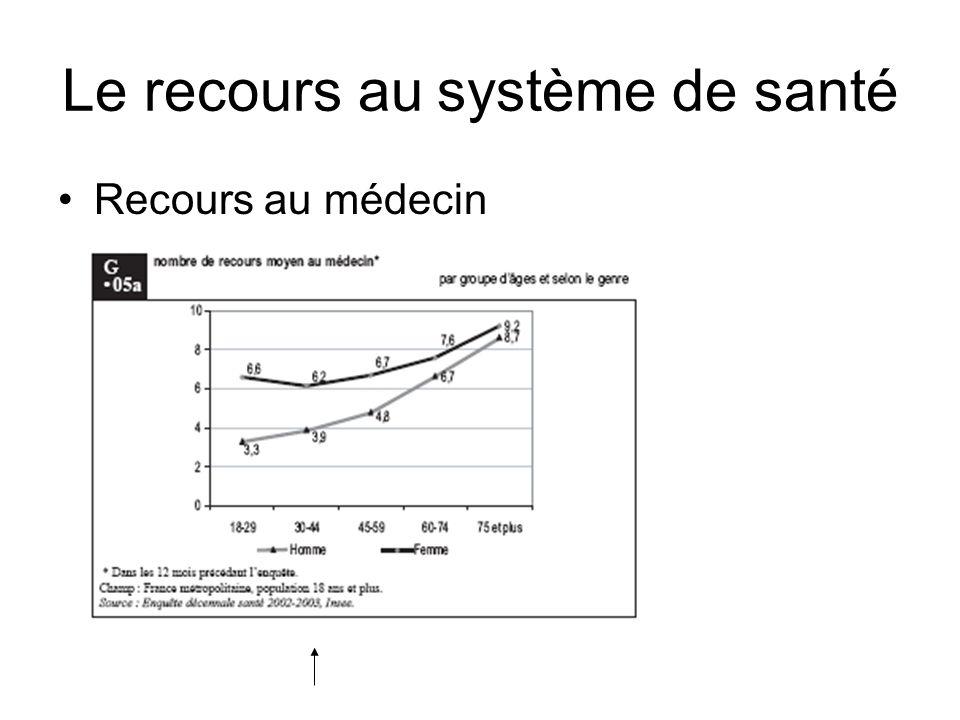 Le recours au système de santé Recours au médecin