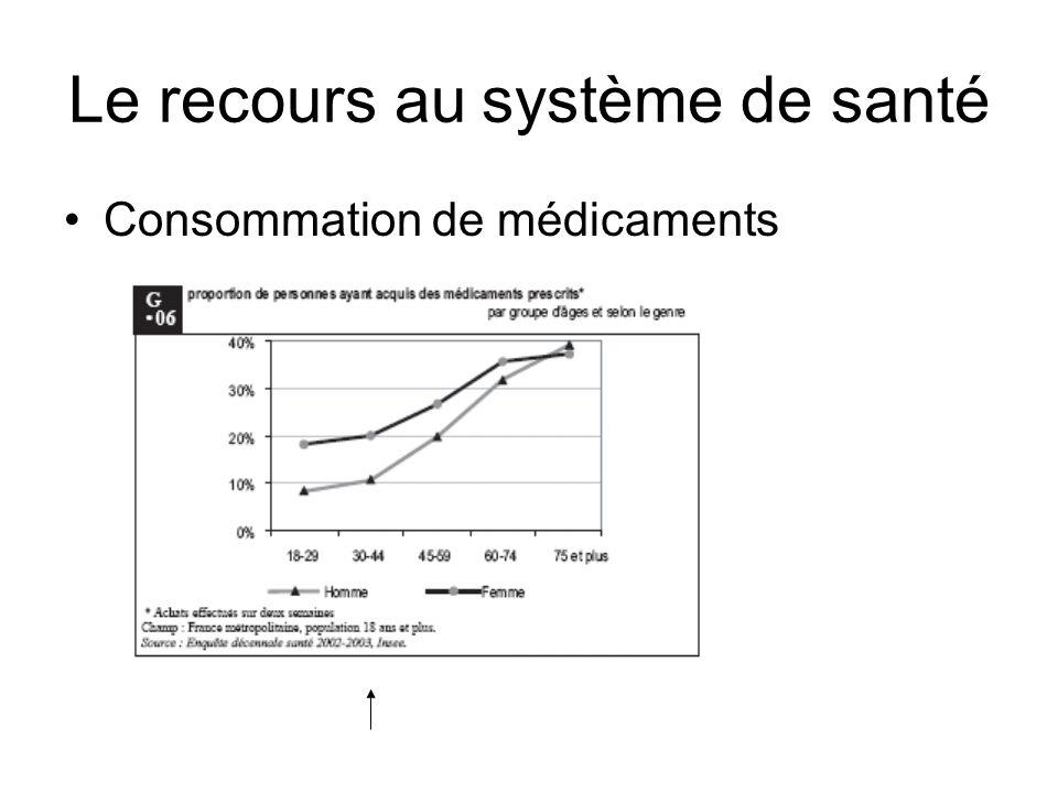 Le recours au système de santé Consommation de médicaments
