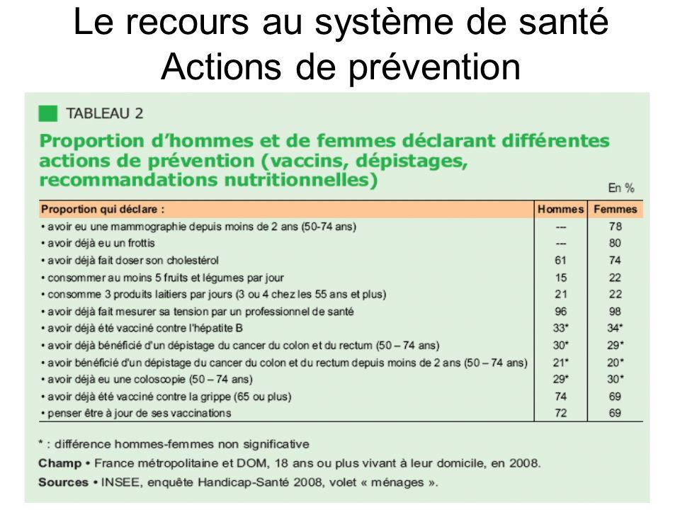 Le recours au système de santé Actions de prévention