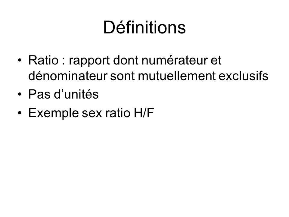 Définitions Ratio : rapport dont numérateur et dénominateur sont mutuellement exclusifs Pas dunités Exemple sex ratio H/F