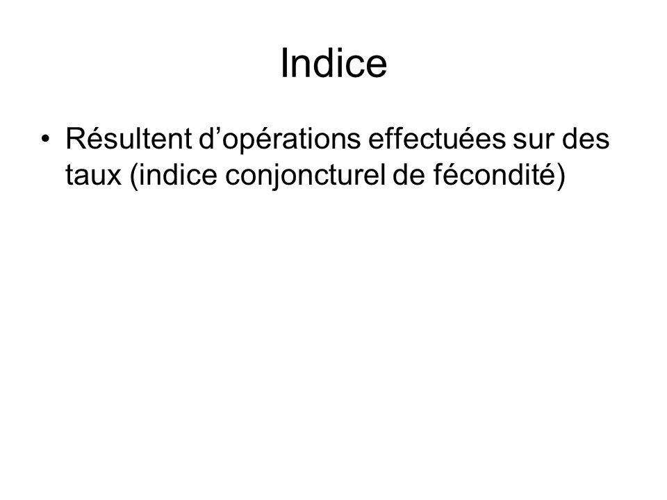 Indice Résultent dopérations effectuées sur des taux (indice conjoncturel de fécondité)