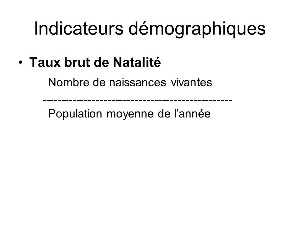 Indicateurs démographiques Taux brut de Natalité Nombre de naissances vivantes ------------------------------------------------- Population moyenne de