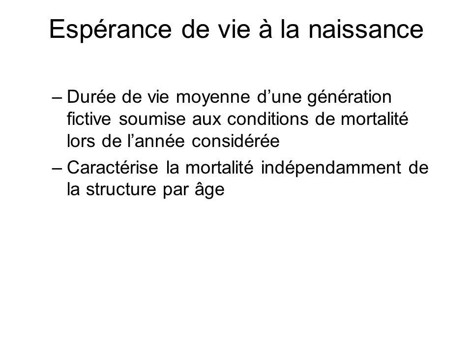 Espérance de vie à la naissance –Durée de vie moyenne dune génération fictive soumise aux conditions de mortalité lors de lannée considérée –Caractéri