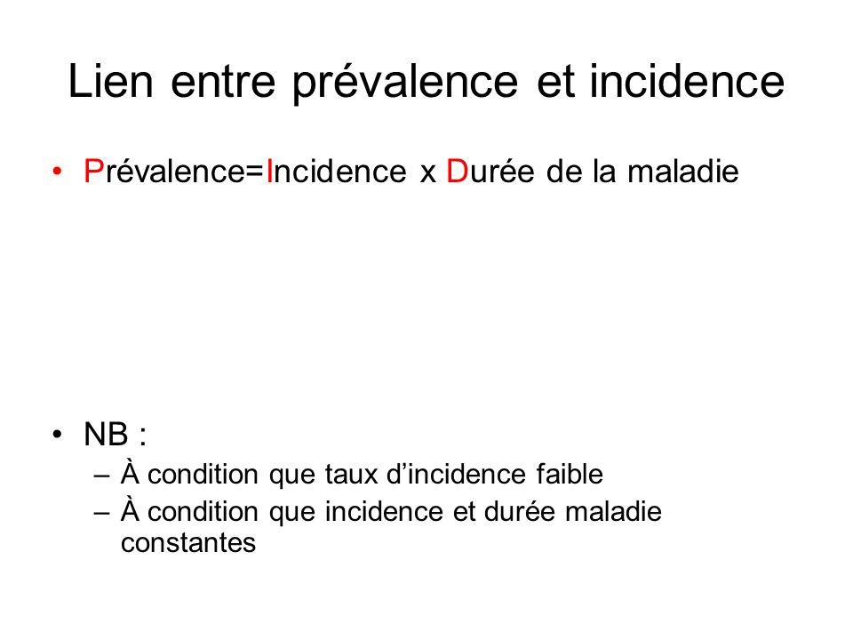 Lien entre prévalence et incidence Prévalence=Incidence x Durée de la maladie NB : –À condition que taux dincidence faible –À condition que incidence